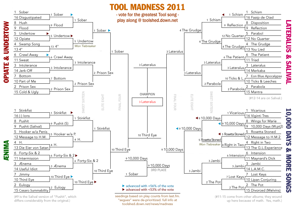 The Tool Page: Tool Madness